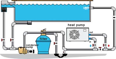 Image result for swimming pool heat pump